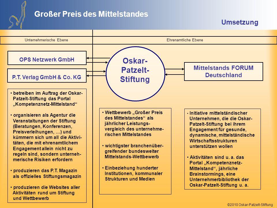 Oskar-Patzelt-Stiftung Mittelstands FORUM Deutschland
