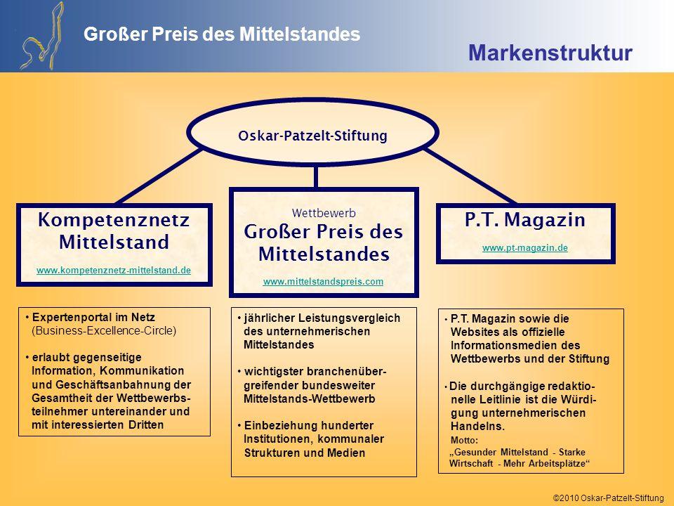 Großer Preis des Mittelstandes Kompetenznetz Mittelstand P.T. Magazin