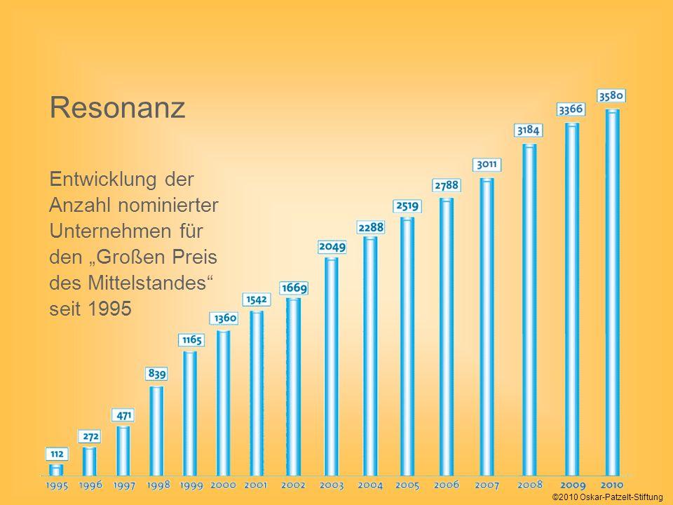 Resonanz Entwicklung der Anzahl nominierter Unternehmen für