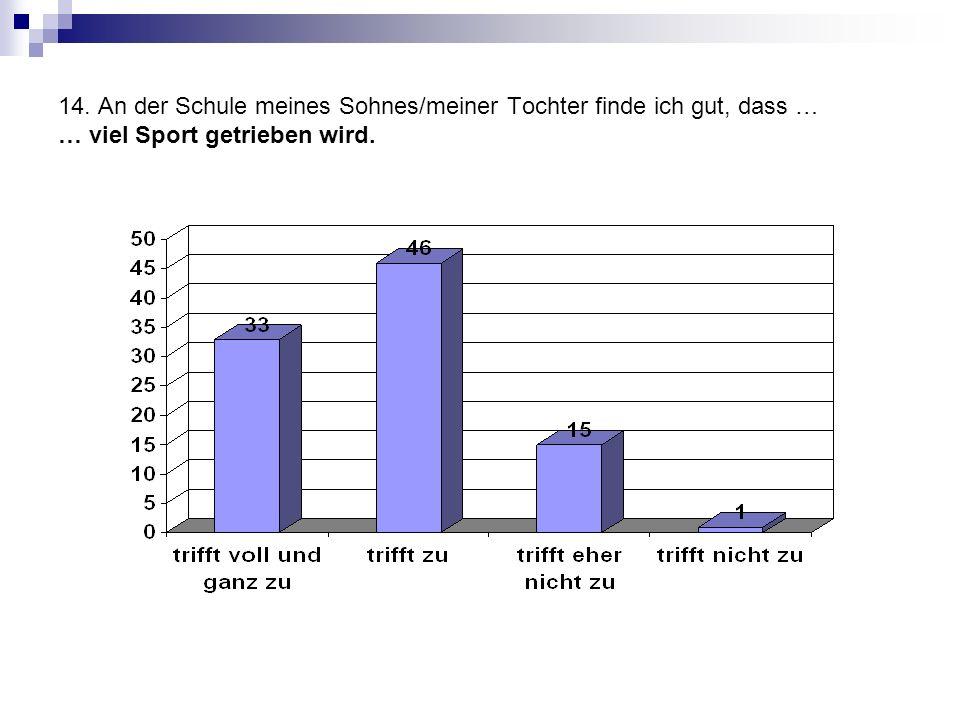 14. An der Schule meines Sohnes/meiner Tochter finde ich gut, dass … … viel Sport getrieben wird.
