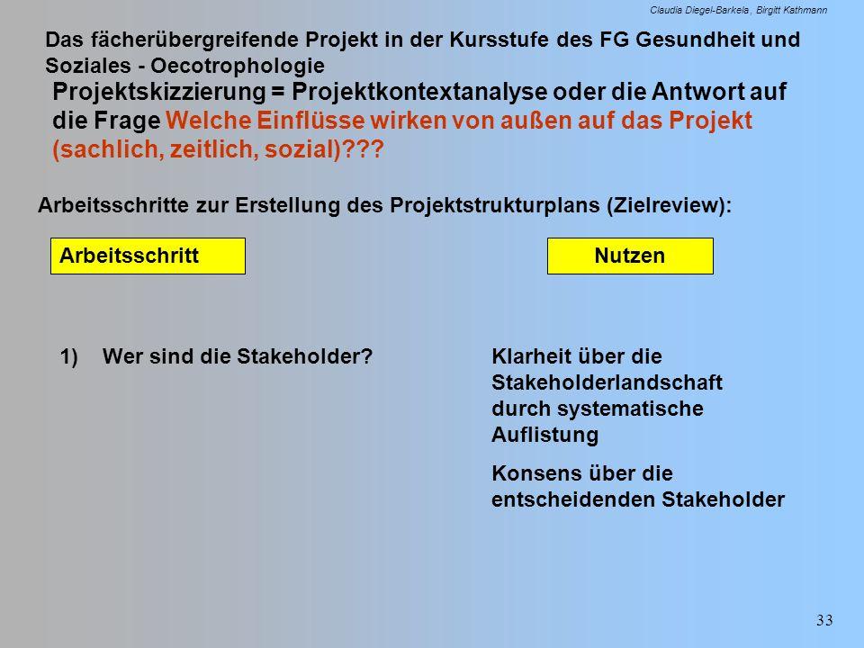 Projektskizzierung = Projektkontextanalyse oder die Antwort auf die Frage Welche Einflüsse wirken von außen auf das Projekt (sachlich, zeitlich, sozial)