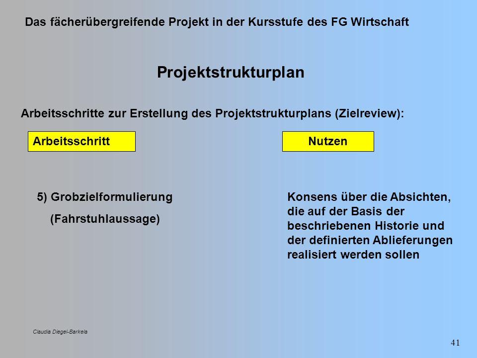 ProjektstrukturplanArbeitsschritte zur Erstellung des Projektstrukturplans (Zielreview): Arbeitsschritt.