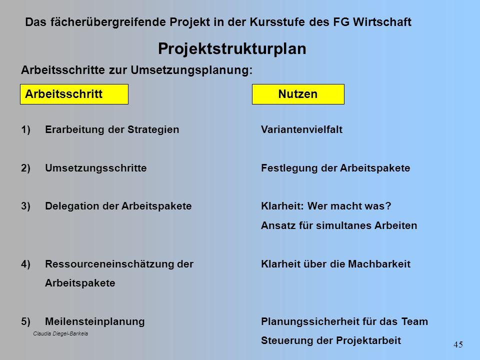 Projektstrukturplan Arbeitsschritte zur Umsetzungsplanung: