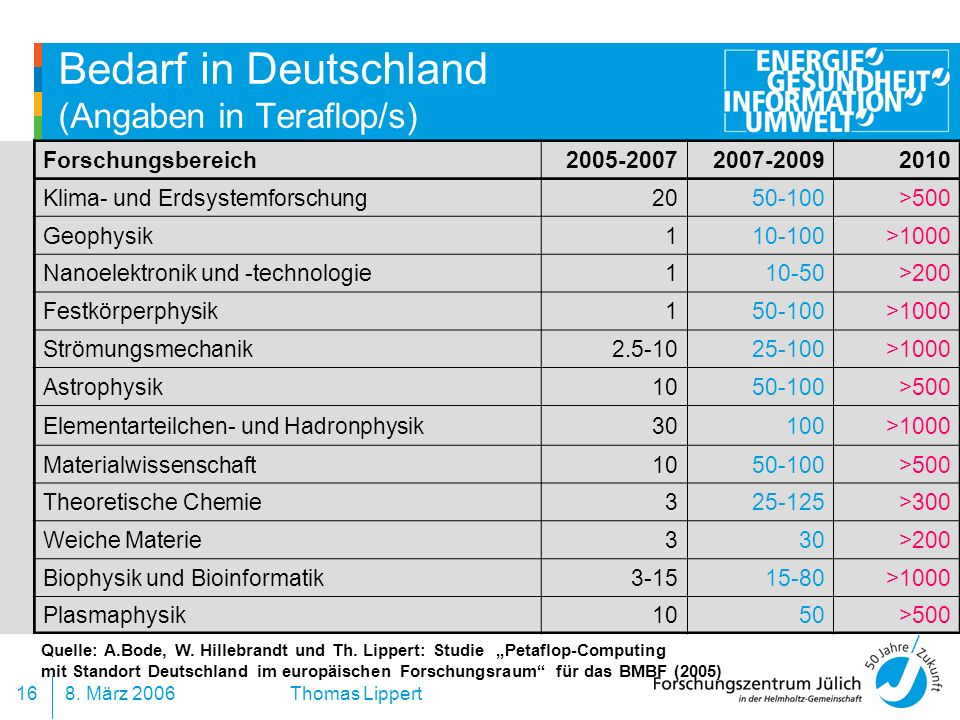 Bedarf in Deutschland (Angaben in Teraflop/s)