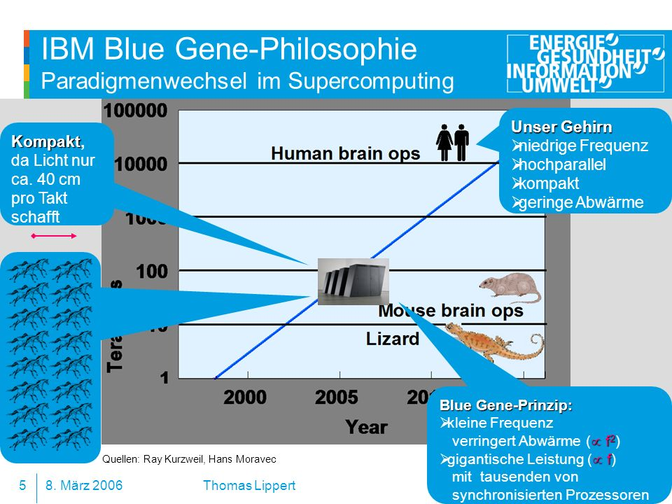 IBM Blue Gene-Philosophie Paradigmenwechsel im Supercomputing