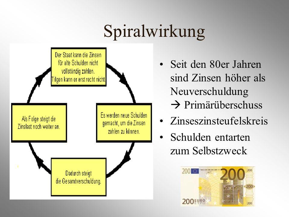 Spiralwirkung Seit den 80er Jahren sind Zinsen höher als Neuverschuldung  Primärüberschuss. Zinseszinsteufelskreis.