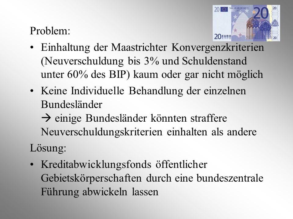 Problem: Einhaltung der Maastrichter Konvergenzkriterien (Neuverschuldung bis 3% und Schuldenstand unter 60% des BIP) kaum oder gar nicht möglich.