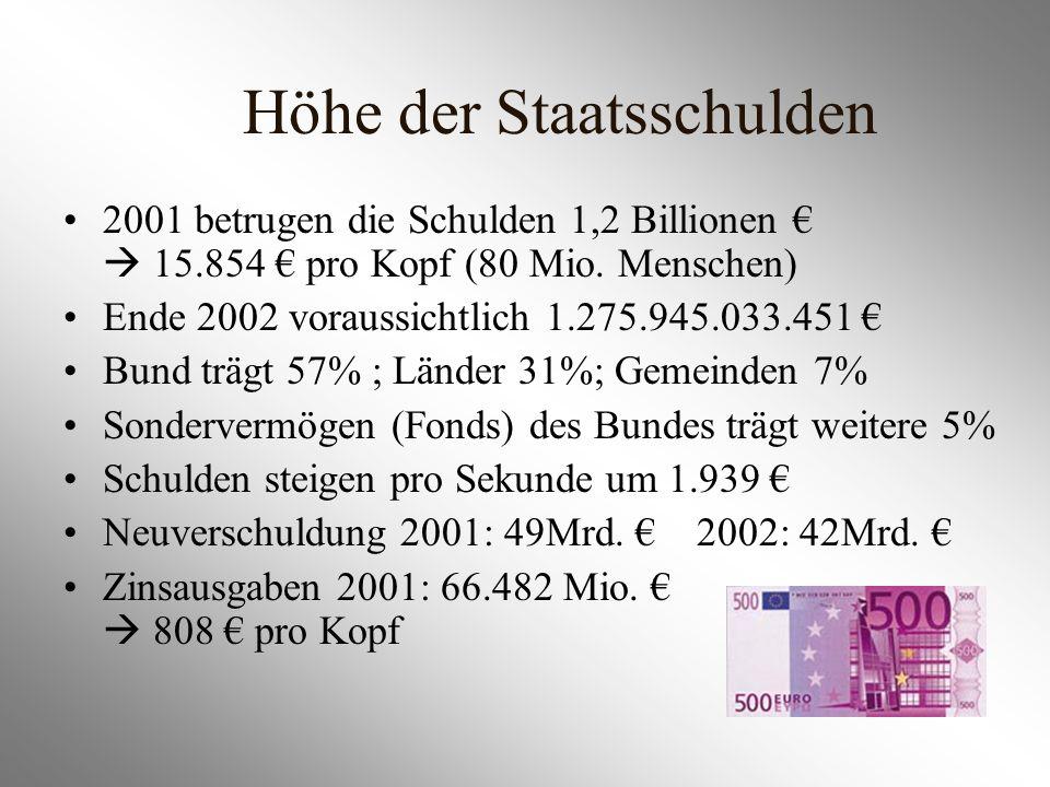 Höhe der Staatsschulden