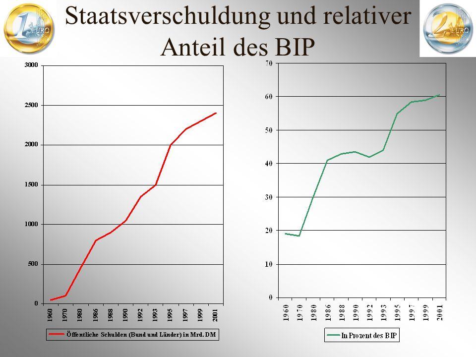 Staatsverschuldung und relativer Anteil des BIP