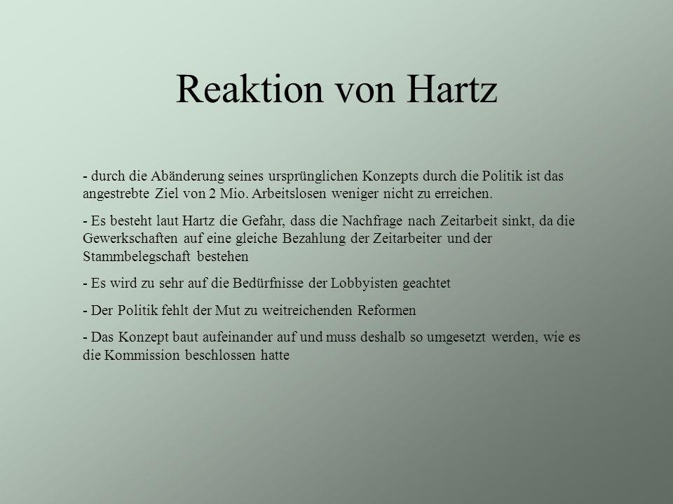 Reaktion von Hartz