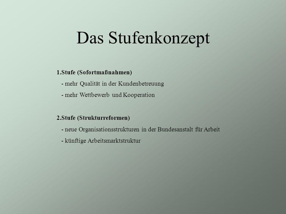 Das Stufenkonzept 1.Stufe (Sofortmaßnahmen)