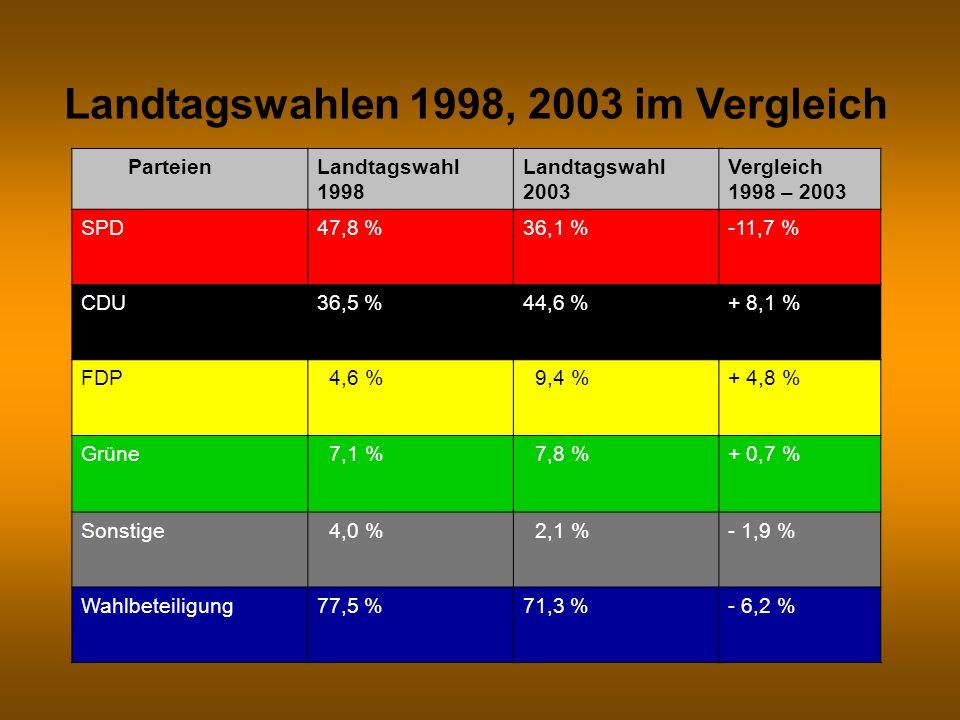 Landtagswahlen 1998, 2003 im Vergleich