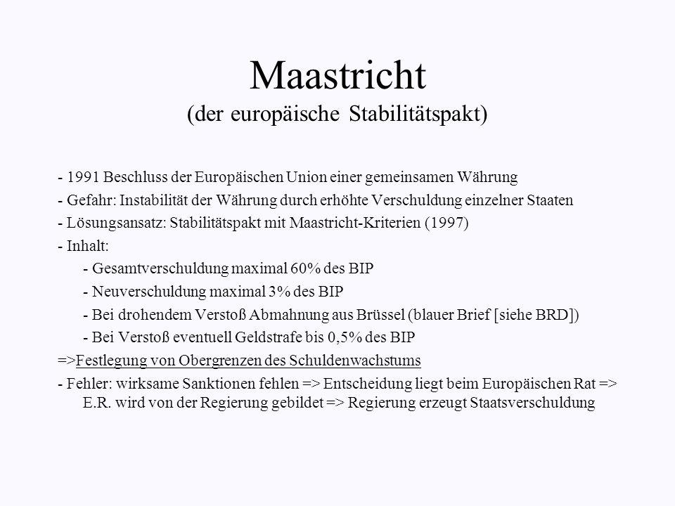 Maastricht (der europäische Stabilitätspakt)