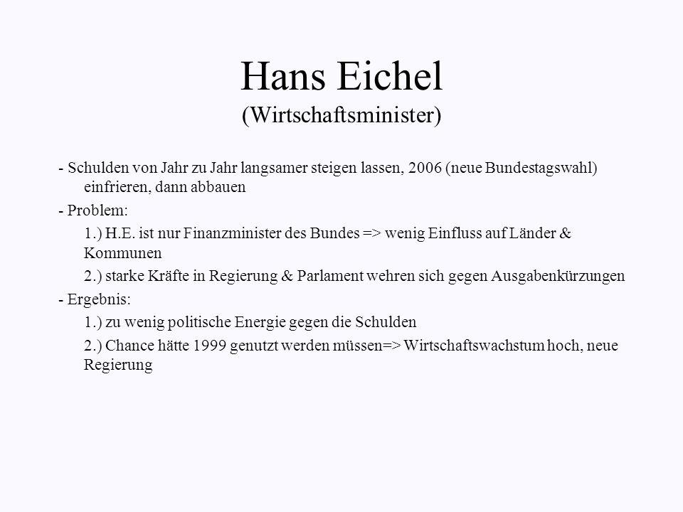 Hans Eichel (Wirtschaftsminister)