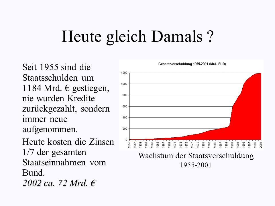 Wachstum der Staatsverschuldung 1955-2001