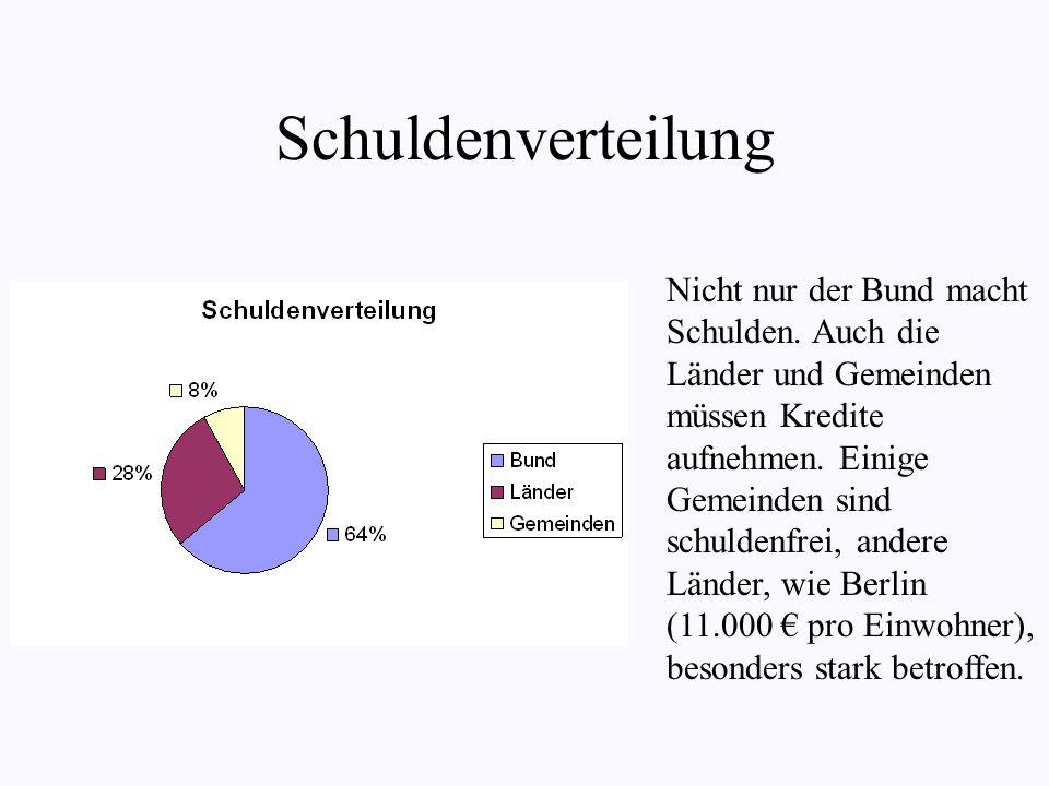 Schuldenverteilung