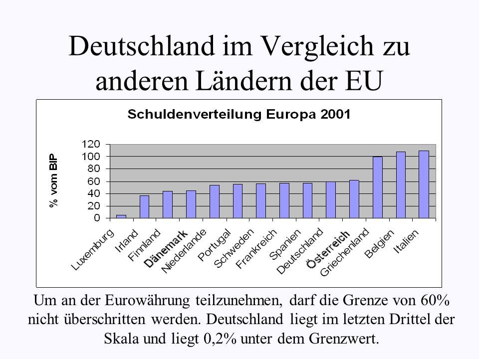 Deutschland im Vergleich zu anderen Ländern der EU