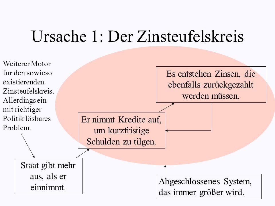 Ursache 1: Der Zinsteufelskreis