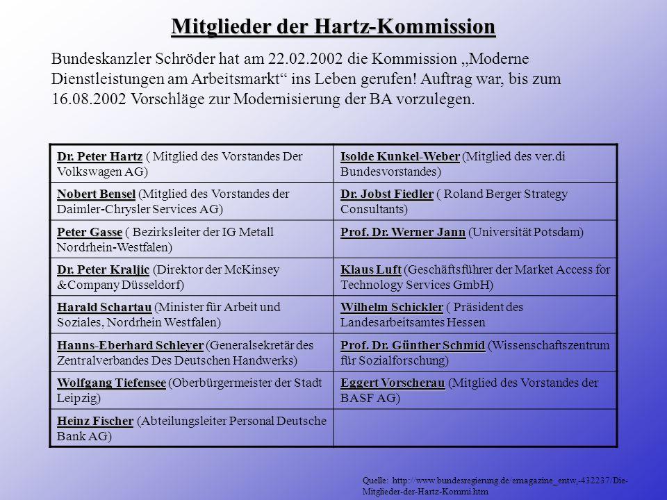 Mitglieder der Hartz-Kommission