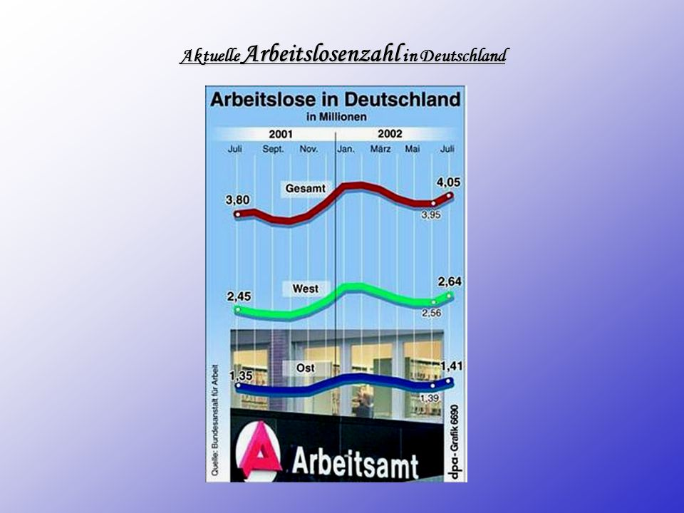 Aktuelle Arbeitslosenzahl in Deutschland