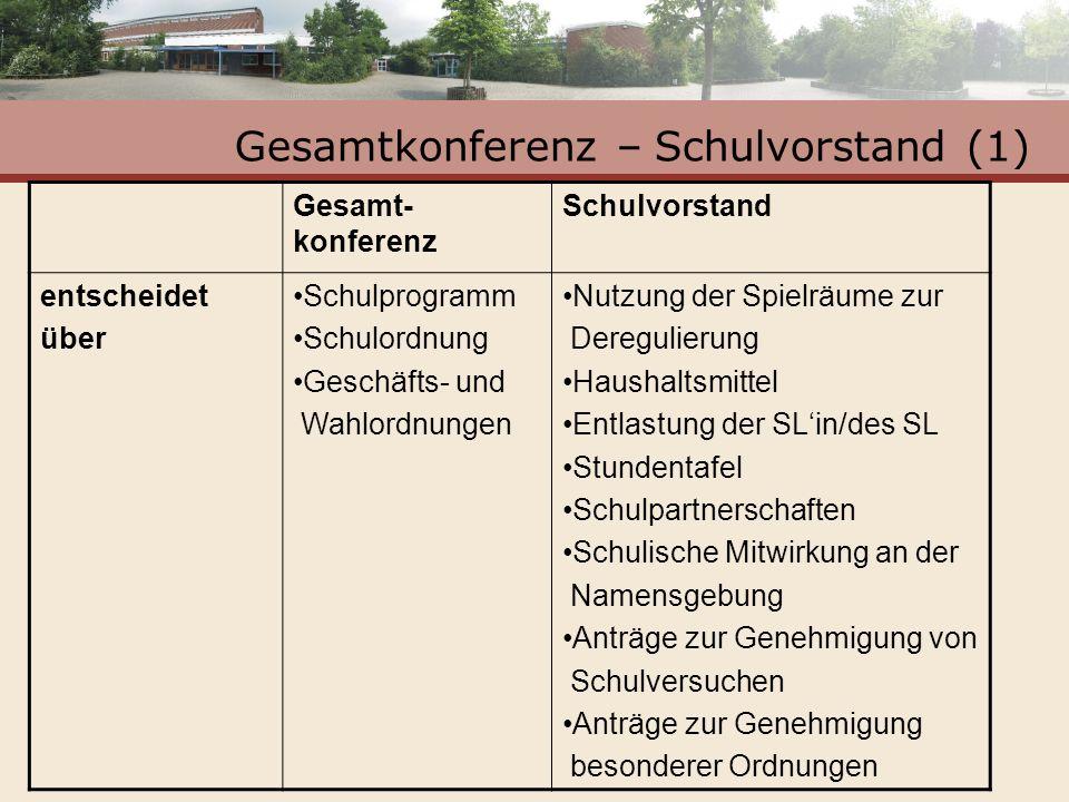 Gesamtkonferenz – Schulvorstand (1)