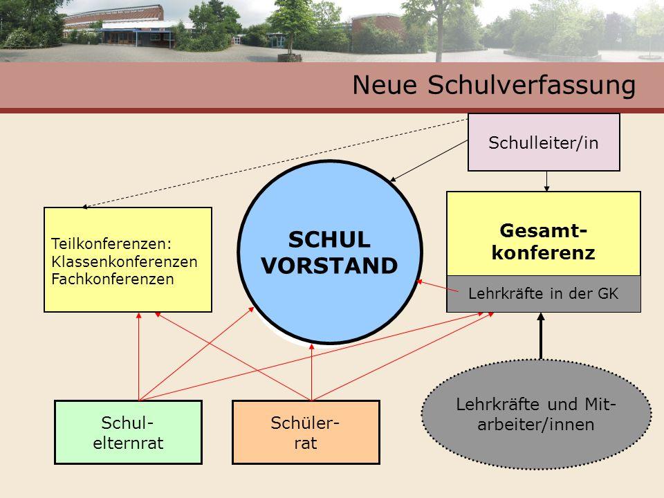 Neue Schulverfassung SCHUL VORSTAND Gesamt- konferenz Schulleiter/in