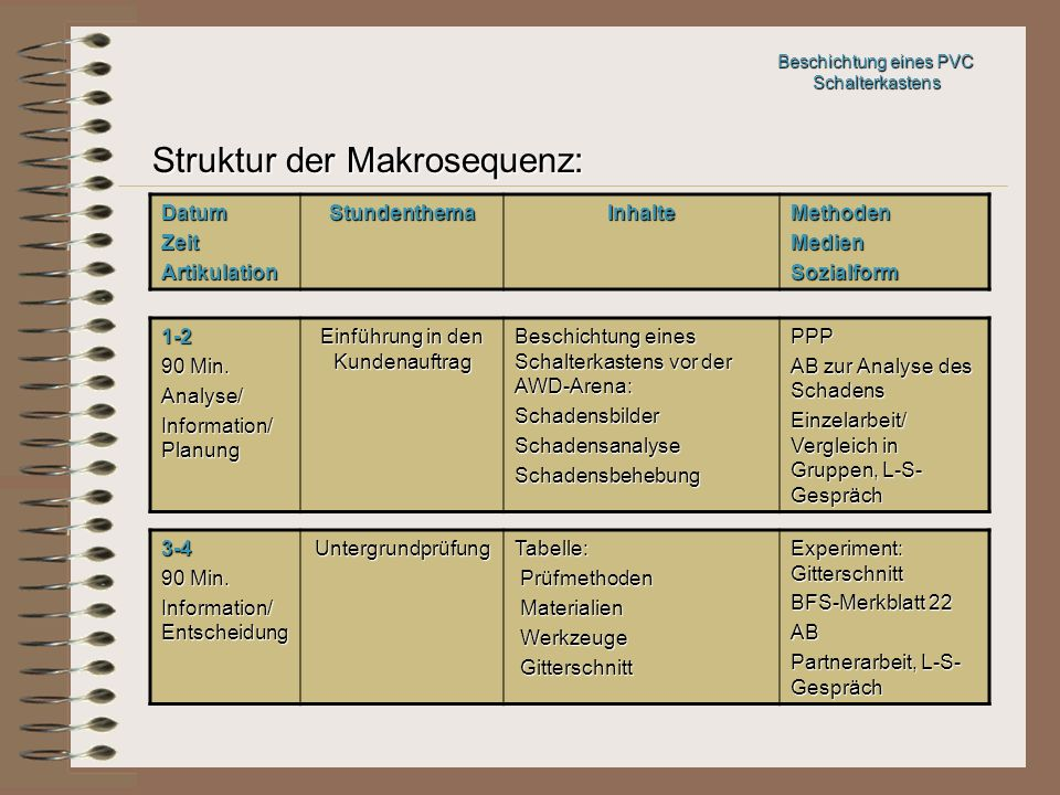 Struktur der Makrosequenz: