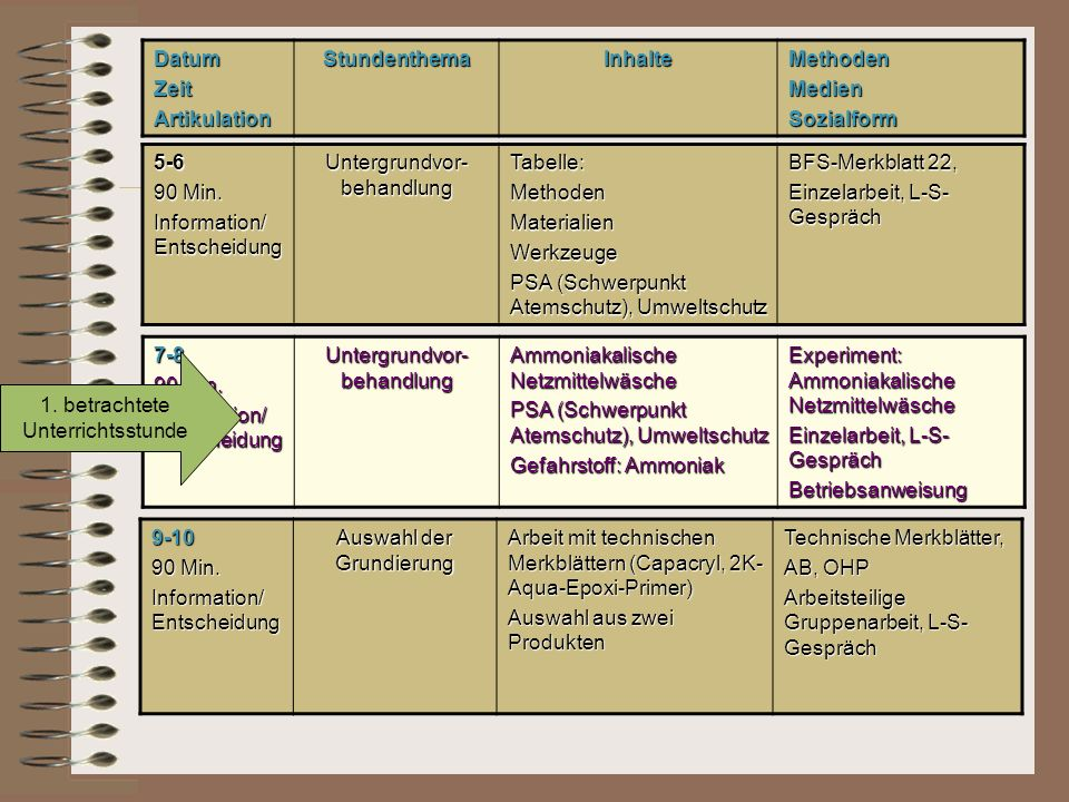 Information/ Entscheidung Untergrundvor-behandlung Tabelle: Methoden