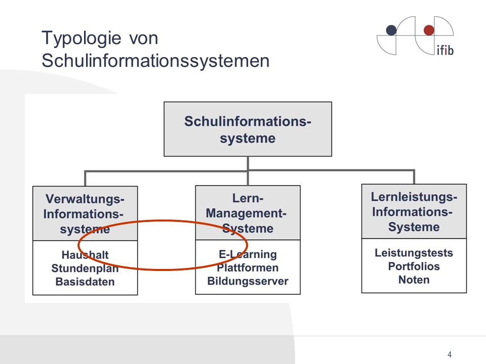 Typologie von Schulinformationssystemen