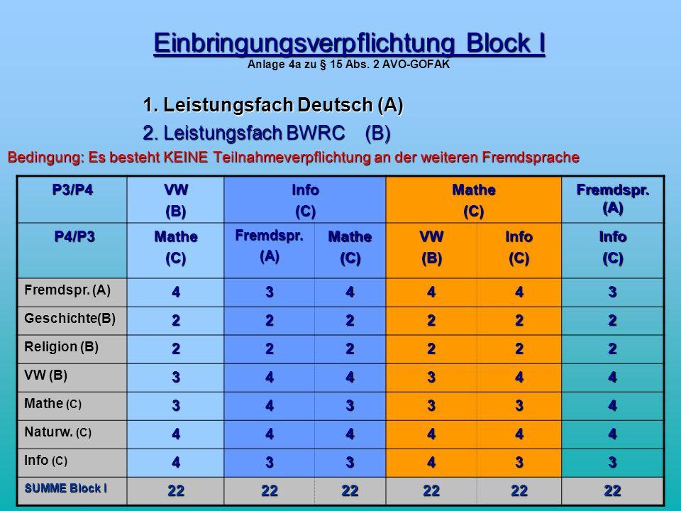 Einbringungsverpflichtung Block I Anlage 4a zu § 15 Abs. 2 AVO-GOFAK