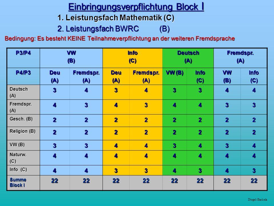 Einbringungsverpflichtung Block I