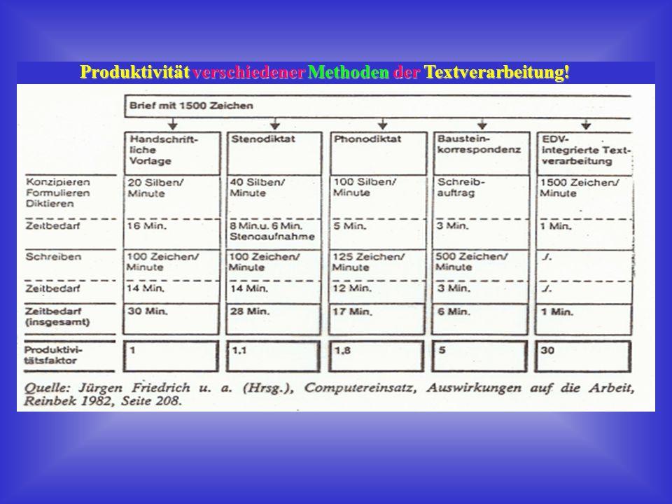 Produktivität verschiedener Methoden der Textverarbeitung!