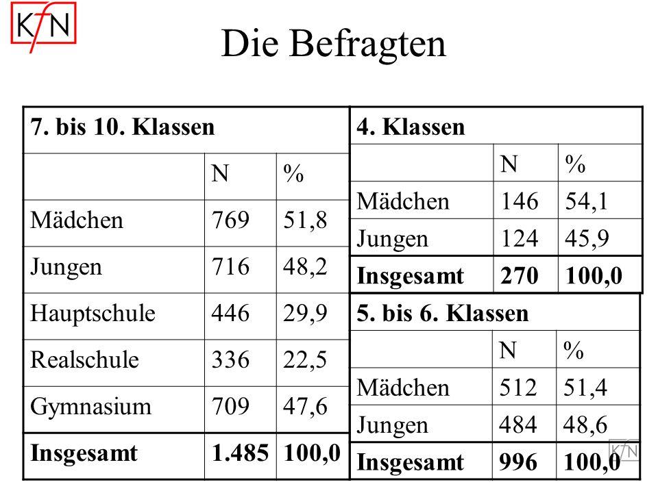 Die Befragten 7. bis 10. Klassen N % Mädchen 769 51,8 Jungen 716 48,2