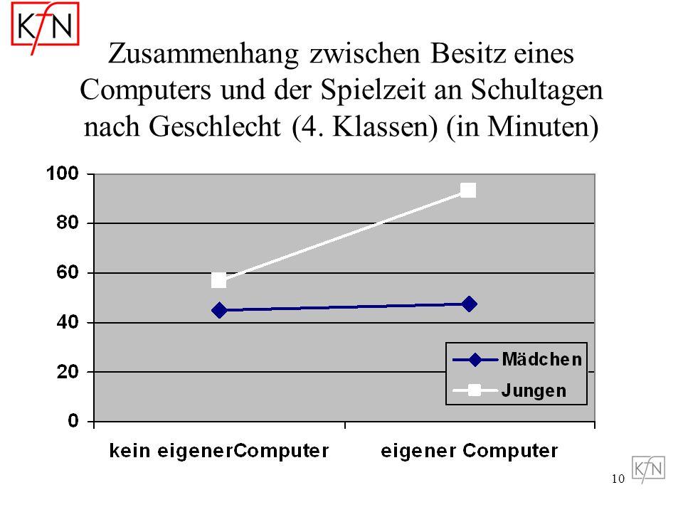 Zusammenhang zwischen Besitz eines Computers und der Spielzeit an Schultagen nach Geschlecht (4.