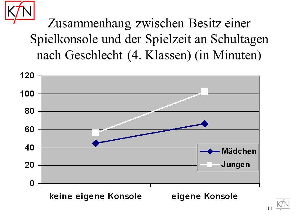 Zusammenhang zwischen Besitz einer Spielkonsole und der Spielzeit an Schultagen nach Geschlecht (4.
