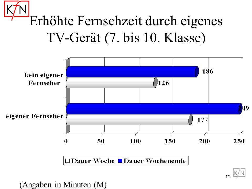 Erhöhte Fernsehzeit durch eigenes TV-Gerät (7. bis 10. Klasse)