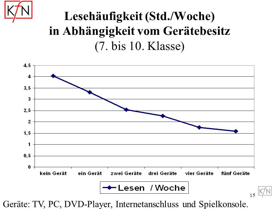 Lesehäufigkeit (Std. /Woche) in Abhängigkeit vom Gerätebesitz (7