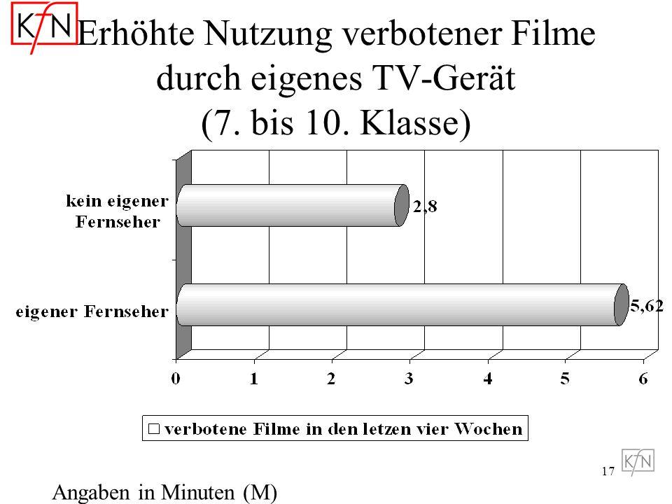 Erhöhte Nutzung verbotener Filme durch eigenes TV-Gerät (7. bis 10