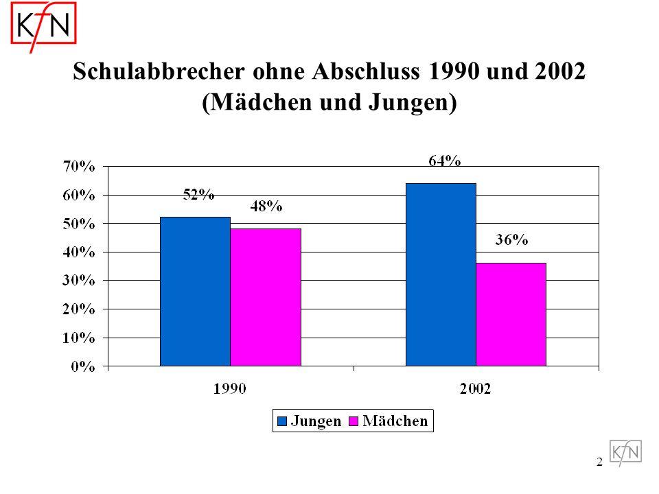 Schulabbrecher ohne Abschluss 1990 und 2002 (Mädchen und Jungen)