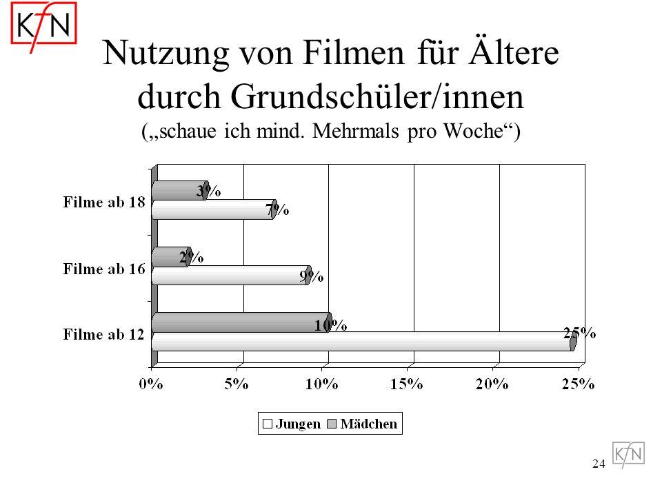 """Nutzung von Filmen für Ältere durch Grundschüler/innen (""""schaue ich mind. Mehrmals pro Woche )"""