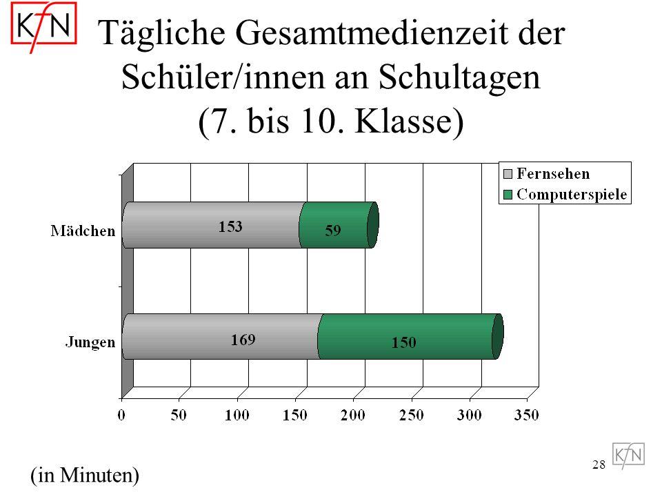Tägliche Gesamtmedienzeit der Schüler/innen an Schultagen (7. bis 10
