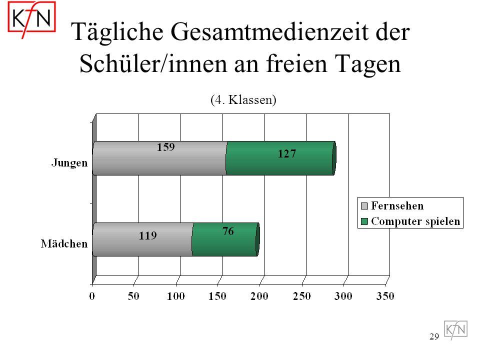 Tägliche Gesamtmedienzeit der Schüler/innen an freien Tagen (4