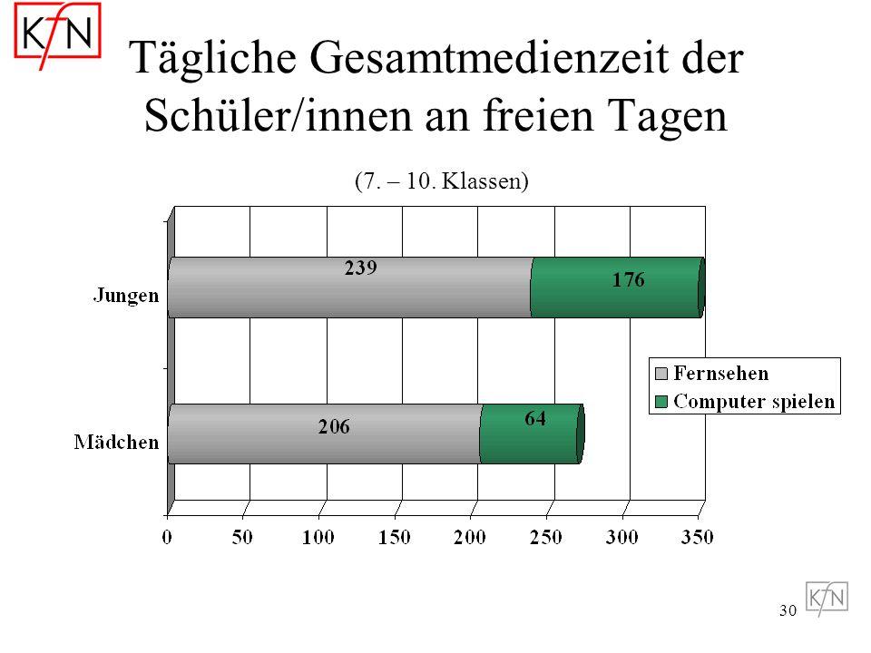Tägliche Gesamtmedienzeit der Schüler/innen an freien Tagen (7. – 10