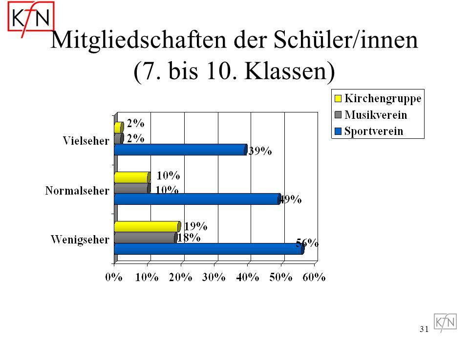 Mitgliedschaften der Schüler/innen (7. bis 10. Klassen)