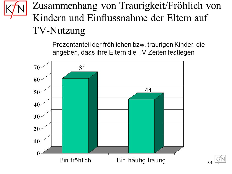 Zusammenhang von Traurigkeit/Fröhlich von Kindern und Einflussnahme der Eltern auf TV-Nutzung