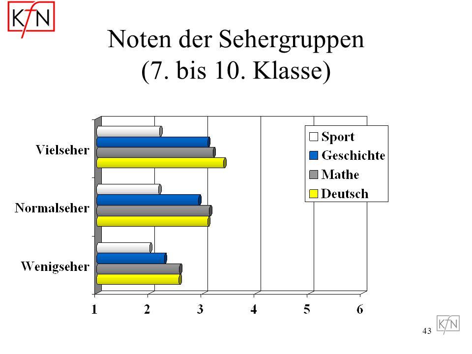 Noten der Sehergruppen (7. bis 10. Klasse)