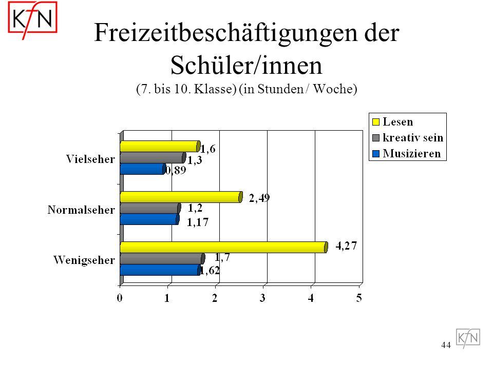 Freizeitbeschäftigungen der Schüler/innen (7. bis 10