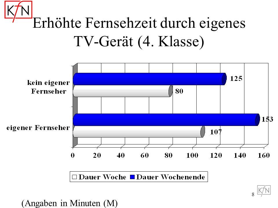 Erhöhte Fernsehzeit durch eigenes TV-Gerät (4. Klasse)