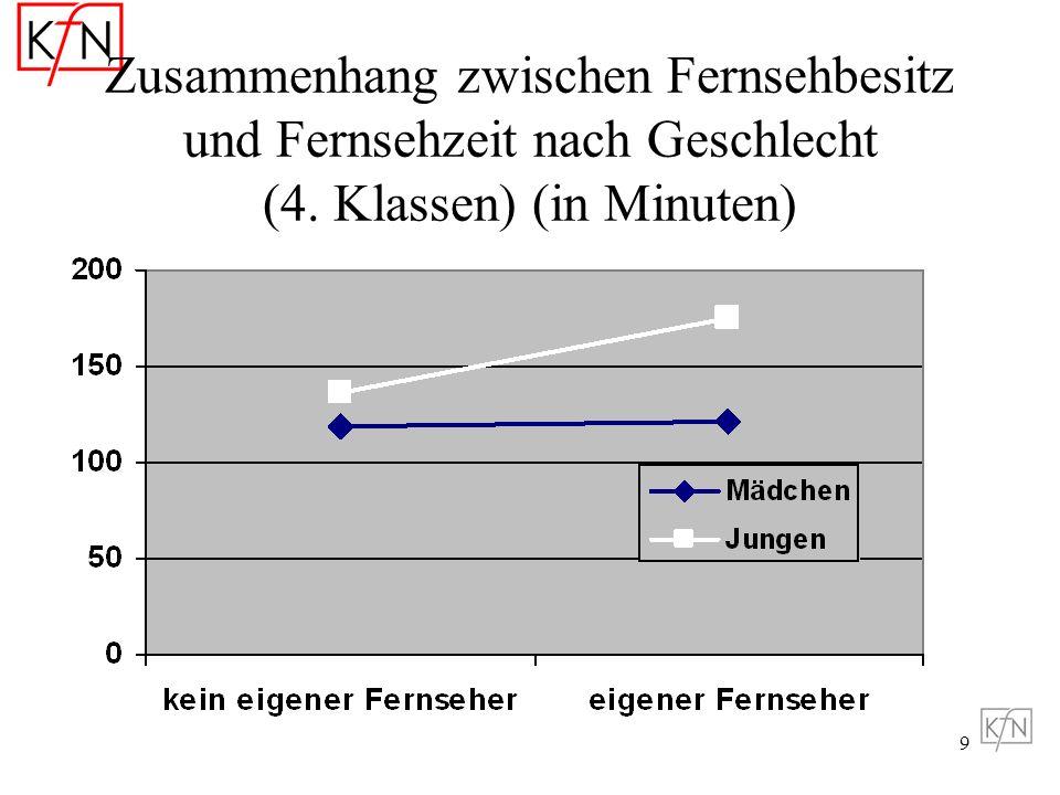 Zusammenhang zwischen Fernsehbesitz und Fernsehzeit nach Geschlecht (4