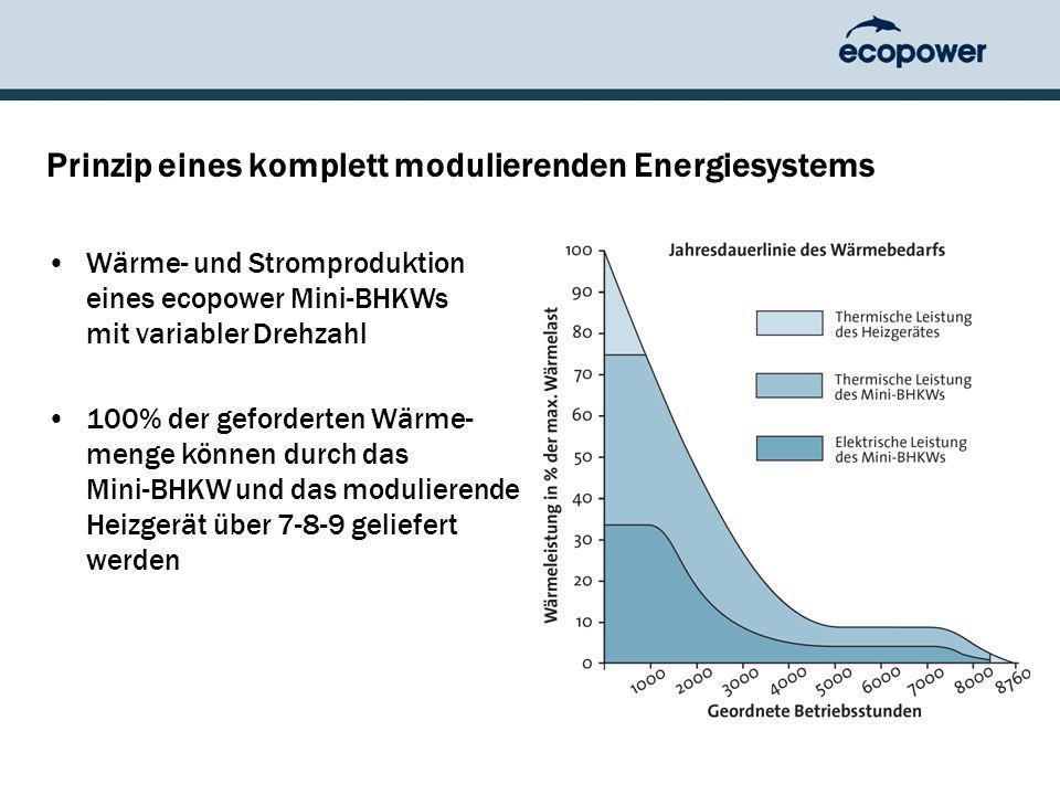 Prinzip eines komplett modulierenden Energiesystems